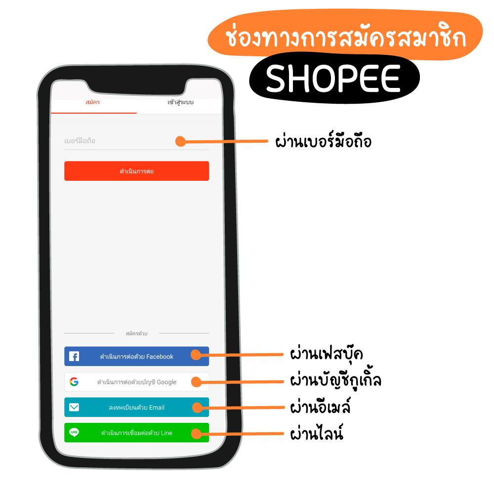 ซื้อของออนไลน์กับ shopee